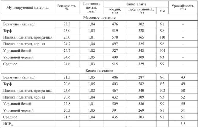 Таблица влажности под мульчирующей пленкой