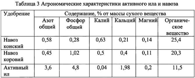 Удобрения из ила сравнительная таблица